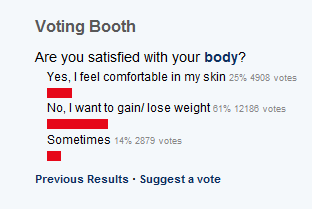 75% unhappy with their weight